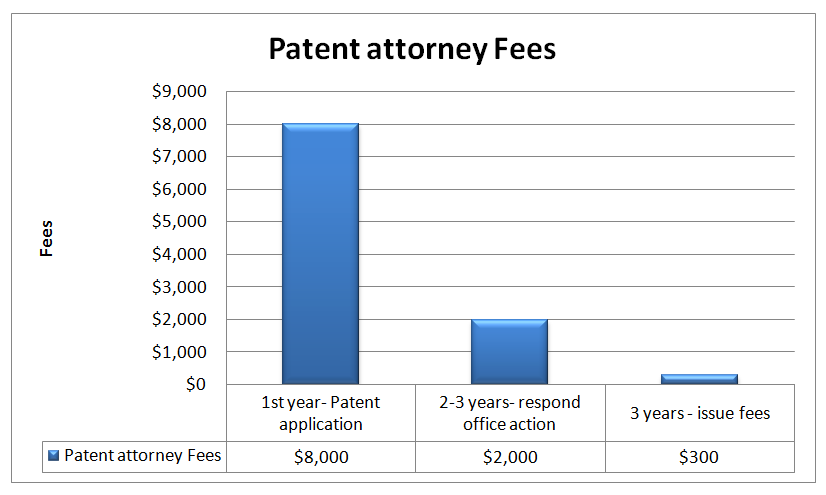 patent attorney charges in US